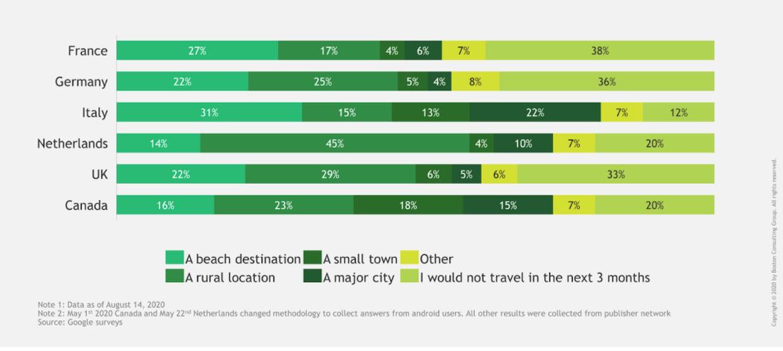 Gráfico que muestra los resultados de la encuesta de viajes